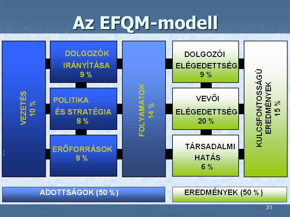 Az EFQM-modell [